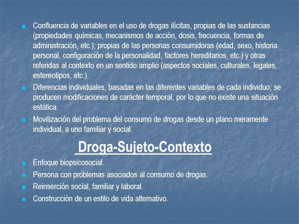 Confluencia de variables en el uso de drogas ilícitas, propias de las sustancias (propiedades químicas, mecanismos de acción, dosis, frecuencia, forma