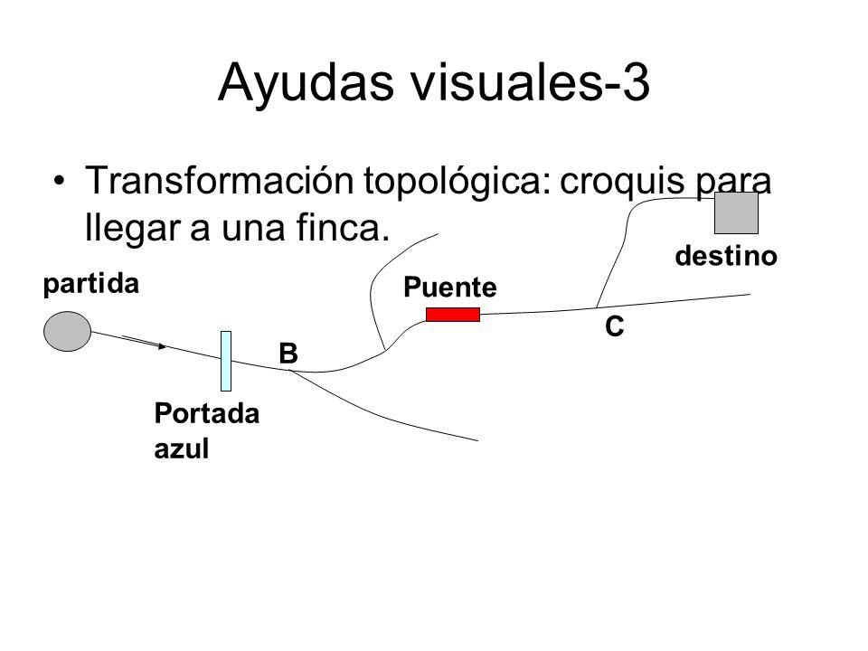 Ayudas visuales-3 Transformación topológica: croquis para llegar a una finca. B Portada azul C Puente partida destino