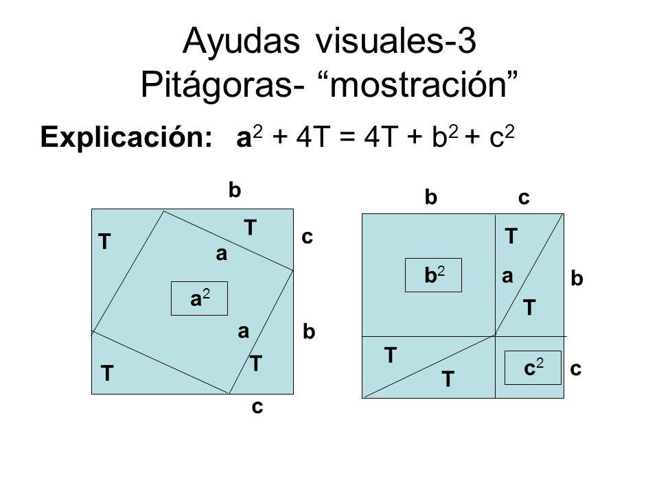 Ayudas visuales-3 Pitágoras- mostración Explicación: a 2 + 4T = 4T + b 2 + c 2 b c b 2 c 2 a a 2 b a T T T T T T T T b a c cb c
