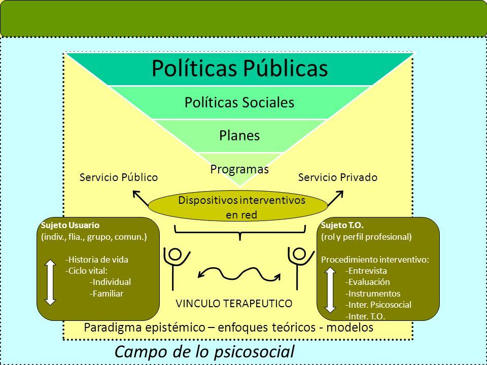 Campo de lo psicosocial Paradigma epistémico – enfoques teóricos - modelos Políticas Públicas Políticas Sociales Planes Programas Dispositivos interve