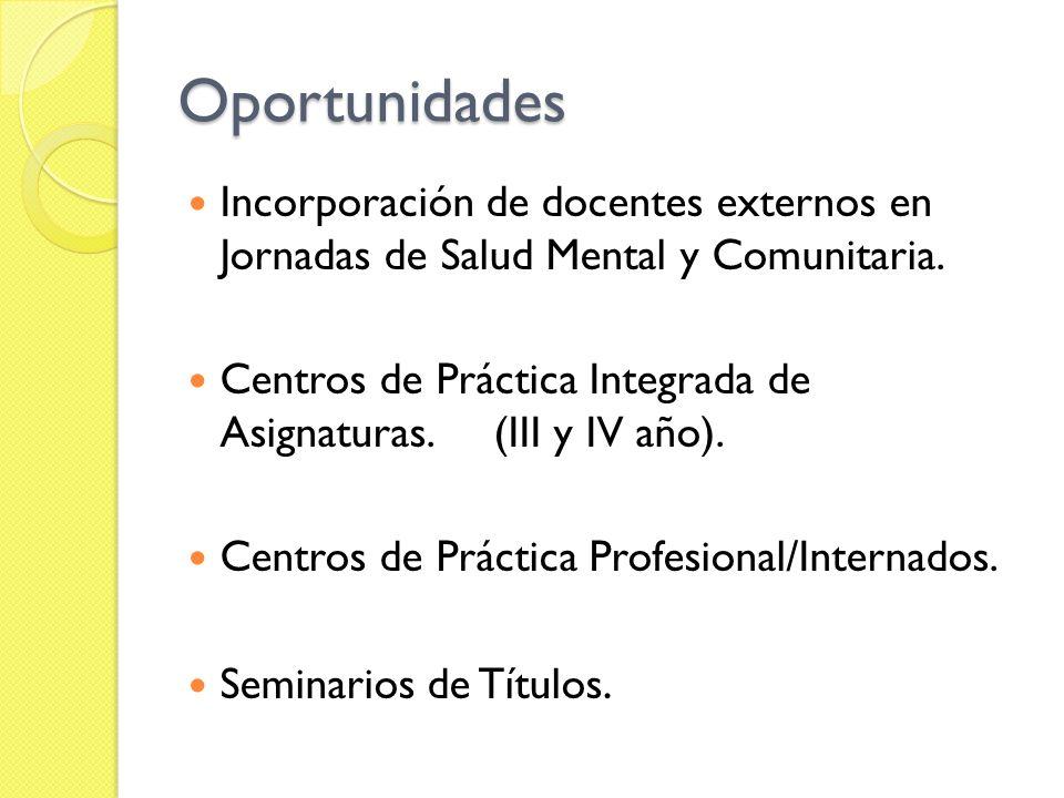 Oportunidades Incorporación de docentes externos en Jornadas de Salud Mental y Comunitaria. Centros de Práctica Integrada de Asignaturas. (III y IV añ