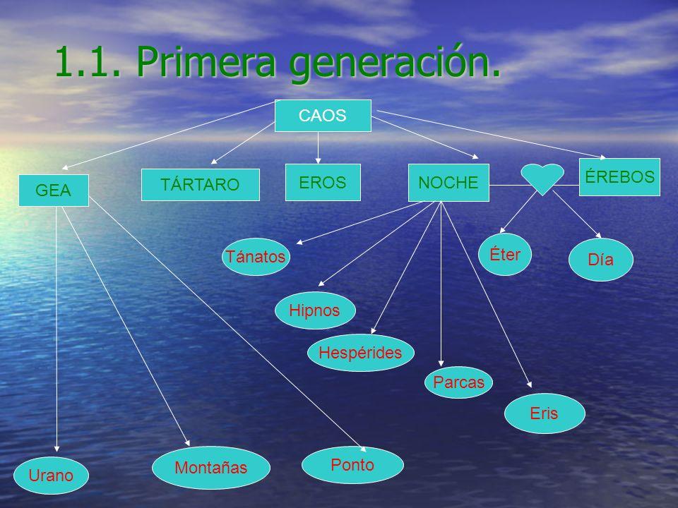 1.1. Primera generación. CAOS GEA TÁRTARO EROS NOCHE ÉREBOS Éter Día Ponto Urano Montañas Hipnos Parcas Hespérides Tánatos Eris