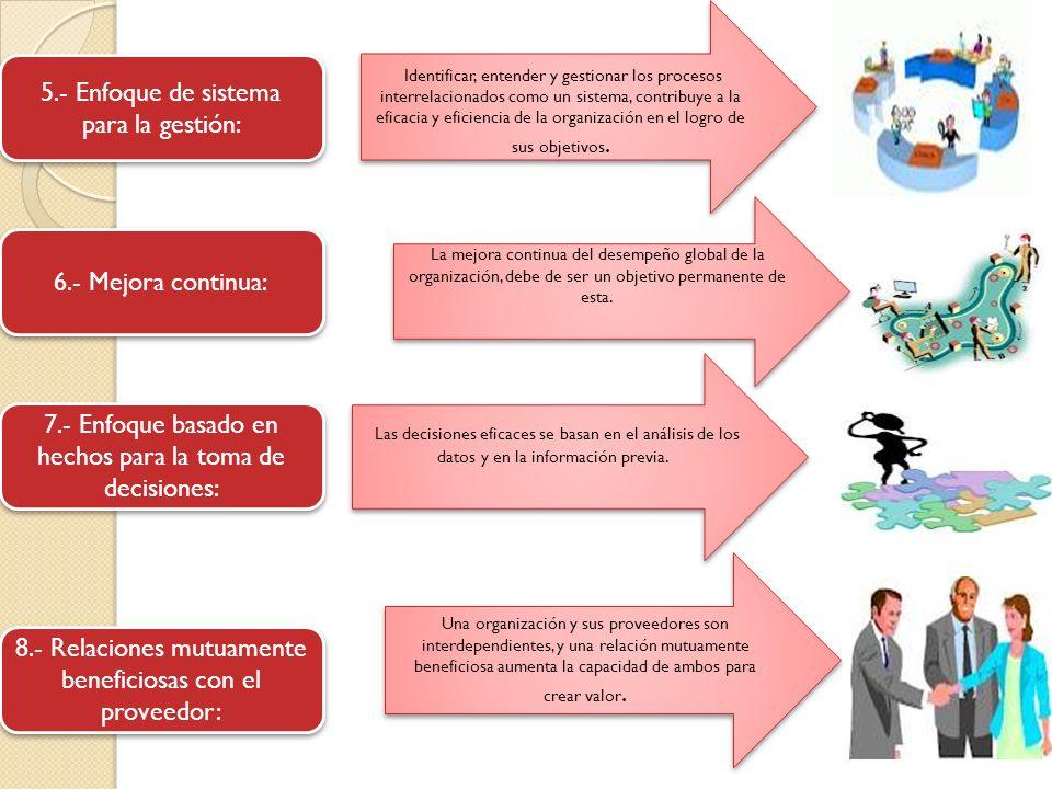 7.- Enfoque basado en hechos para la toma de decisiones: 8.- Relaciones mutuamente beneficiosas con el proveedor: 6.- Mejora continua: 5.- Enfoque de