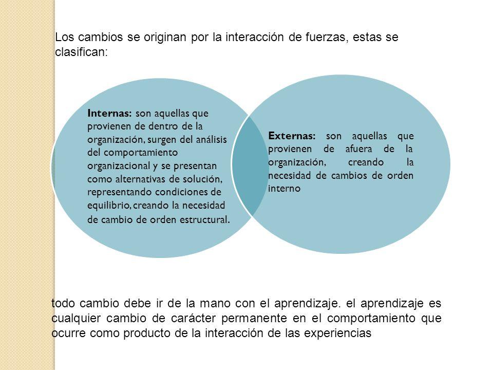 Los cambios se originan por la interacción de fuerzas, estas se clasifican: todo cambio debe ir de la mano con el aprendizaje. el aprendizaje es cualq