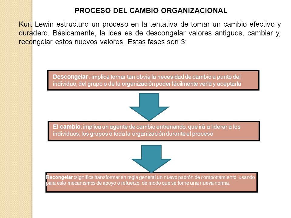 PROCESO DEL CAMBIO ORGANIZACIONAL Kurt Lewin estructuro un proceso en la tentativa de tomar un cambio efectivo y duradero. Básicamente, la idea es de