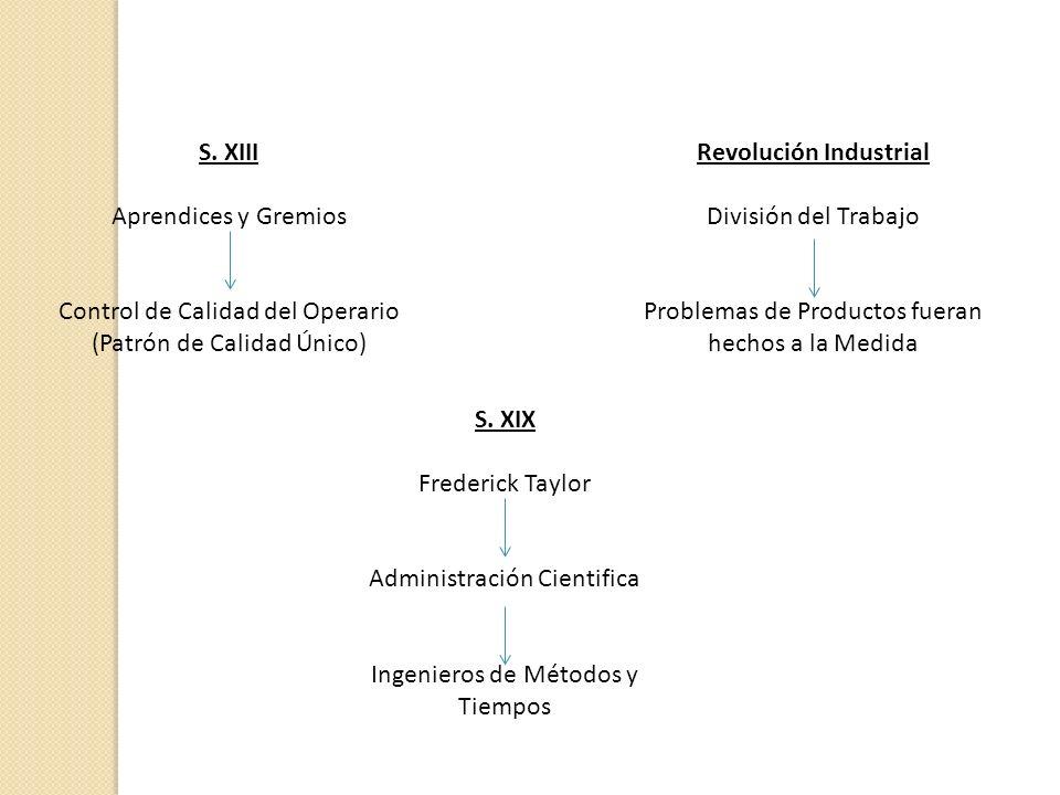 S. XIII Aprendices y Gremios Control de Calidad del Operario (Patrón de Calidad Único) Revolución Industrial División del Trabajo Problemas de Product