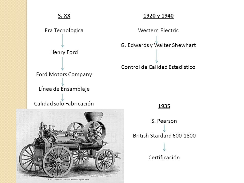 S. XX Era Tecnologica Henry Ford Ford Motors Company Línea de Ensamblaje Calidad solo Fabricación 1920 y 1940 Western Electric G. Edwards y Walter She