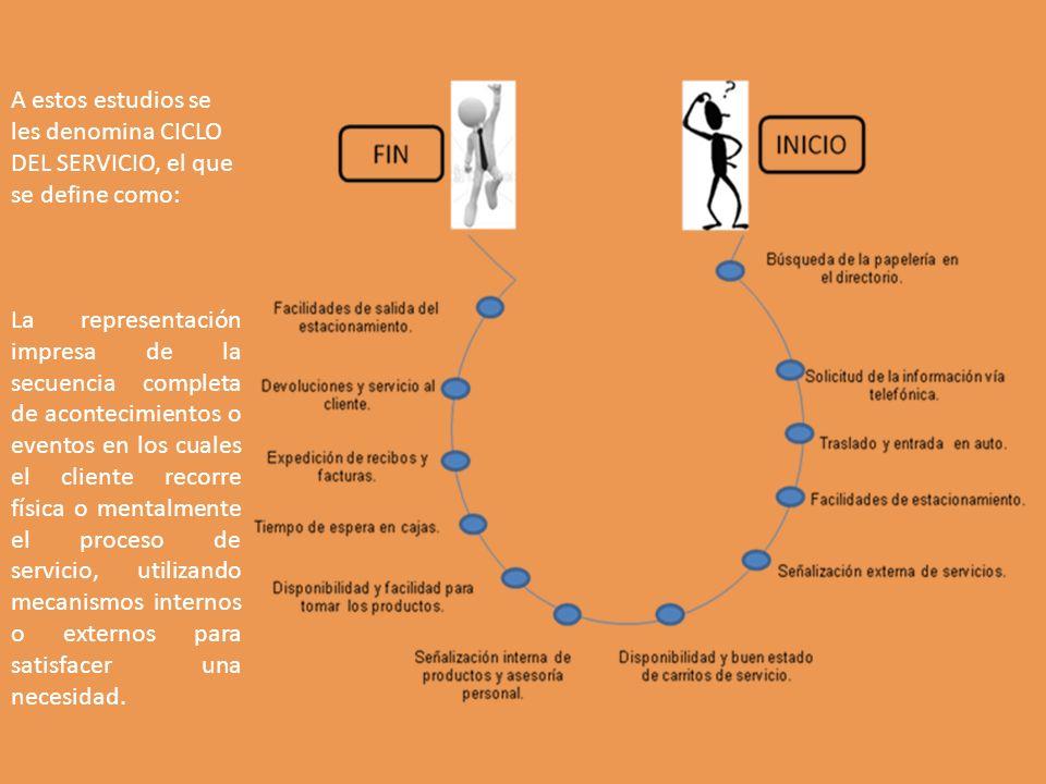A estos estudios se les denomina CICLO DEL SERVICIO, el que se define como: La representación impresa de la secuencia completa de acontecimientos o ev