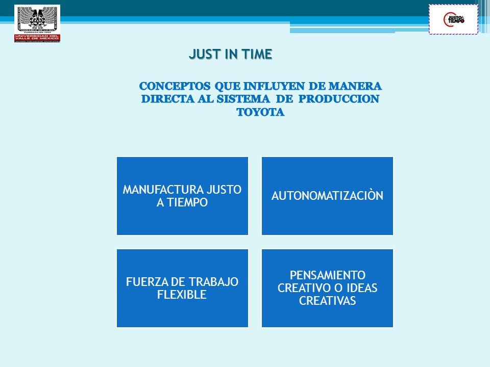 MANUFACTURA JUSTO A TIEMPO AUTONOMATIZACIÒN FUERZA DE TRABAJO FLEXIBLE PENSAMIENTO CREATIVO O IDEAS CREATIVAS JUST IN TIME