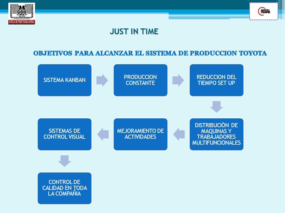 SISTEMA KANBAN PRODUCCION CONSTANTE REDUCCION DEL TIEMPO SET UP DISTRIBUCIÒN DE MAQUINAS Y TRABAJADORES MULTIFUNCIONALES MEJORAMIENTO DE ACTIVIDADES S