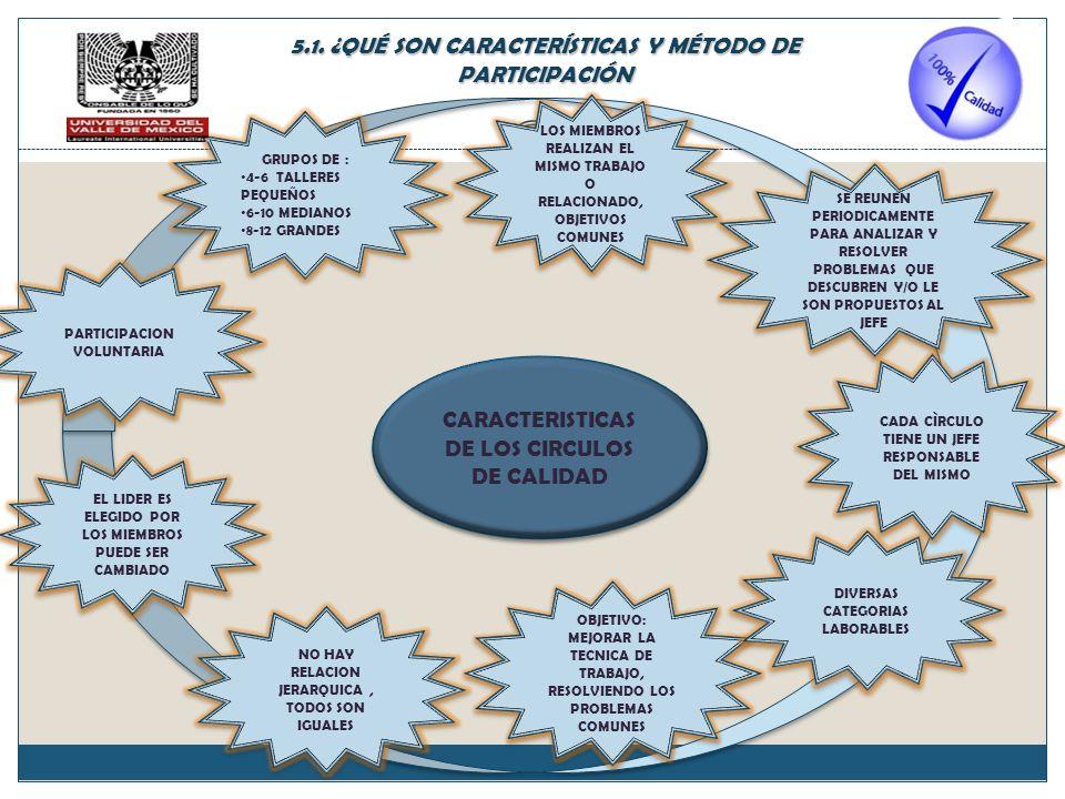 CARACTERISTICAS DE LOS CIRCULOS DE CALIDAD PARTICIPACION VOLUNTARIA GRUPOS DE : 4-6 TALLERES PEQUEÑOS 6-10 MEDIANOS 8-12 GRANDES GRUPOS DE : 4-6 TALLERES PEQUEÑOS 6-10 MEDIANOS 8-12 GRANDES LOS MIEMBROS REALIZAN EL MISMO TRABAJO O RELACIONADO, OBJETIVOS COMUNES SE REUNEN PERIODICAMENTE PARA ANALIZAR Y RESOLVER PROBLEMAS QUE DESCUBREN Y/O LE SON PROPUESTOS AL JEFE OBJETIVO: MEJORAR LA TECNICA DE TRABAJO, RESOLVIENDO LOS PROBLEMAS COMUNES DIVERSAS CATEGORIAS LABORABLES CADA CÌRCULO TIENE UN JEFE RESPONSABLE DEL MISMO NO HAY RELACION JERARQUICA, TODOS SON IGUALES EL LIDER ES ELEGIDO POR LOS MIEMBROS PUEDE SER CAMBIADO 5.1.