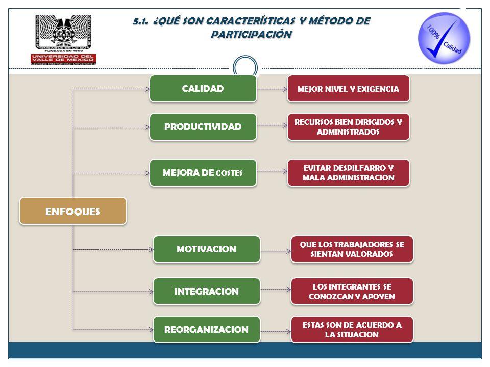 ENFOQUES PRODUCTIVIDAD MEJORA DE COSTES REORGANIZACION INTEGRACION MOTIVACION CALIDAD RECURSOS BIEN DIRIGIDOS Y ADMINISTRADOS EVITAR DESPILFARRO Y MALA ADMINISTRACION ESTAS SON DE ACUERDO A LA SITUACION LOS INTEGRANTES SE CONOZCAN Y APOYEN QUE LOS TRABAJADORES SE SIENTAN VALORADOS MEJOR NIVEL Y EXIGENCIA 5.1.