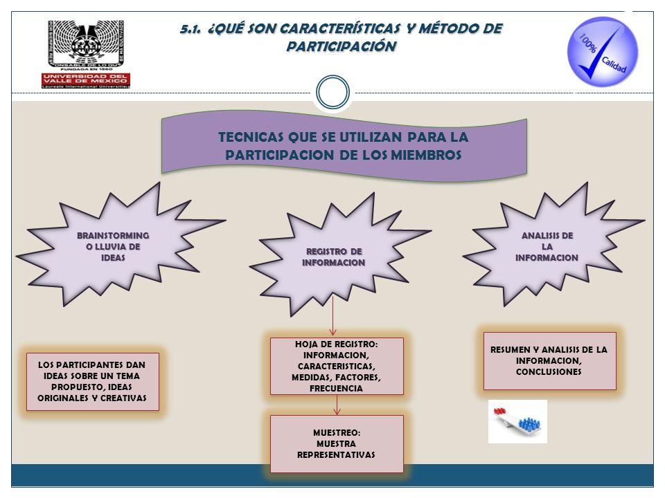 TECNICAS QUE SE UTILIZAN PARA LA PARTICIPACION DE LOS MIEMBROS BRAINSTORMING O LLUVIA DE IDEAS REGISTRO DE INFORMACION ANALISIS DE LA INFORMACION LOS PARTICIPANTES DAN IDEAS SOBRE UN TEMA PROPUESTO, IDEAS ORIGINALES Y CREATIVAS HOJA DE REGISTRO: INFORMACION, CARACTERISTICAS, MEDIDAS, FACTORES, FRECUENCIA HOJA DE REGISTRO: INFORMACION, CARACTERISTICAS, MEDIDAS, FACTORES, FRECUENCIA MUESTREO: MUESTRA REPRESENTATIVAS MUESTREO: MUESTRA REPRESENTATIVAS RESUMEN Y ANALISIS DE LA INFORMACION, CONCLUSIONES 5.1.