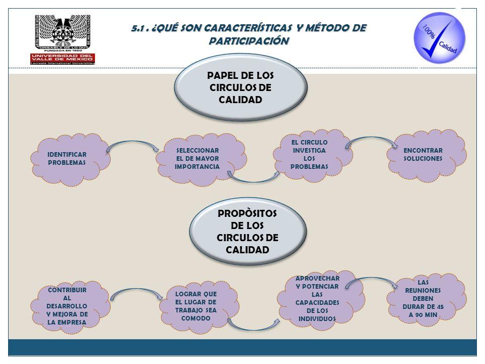 IDENTIFICAR PROBLEMAS SELECCIONAR EL DE MAYOR IMPORTANCIA ENCONTRAR SOLUCIONES EL CIRCULO INVESTIGA LOS PROBLEMAS CONTRIBUIR AL DESARROLLO Y MEJORA DE LA EMPRESA LAS REUNIONES DEBEN DURAR DE 45 A 90 MIN APROVECHAR Y POTENCIAR LAS CAPACIDADES DE LOS INDIVIDUOS LOGRAR QUE EL LUGAR DE TRABAJO SEA COMODO PAPEL DE LOS CIRCULOS DE CALIDAD PROPÒSITOS DE LOS CIRCULOS DE CALIDAD 5.1.