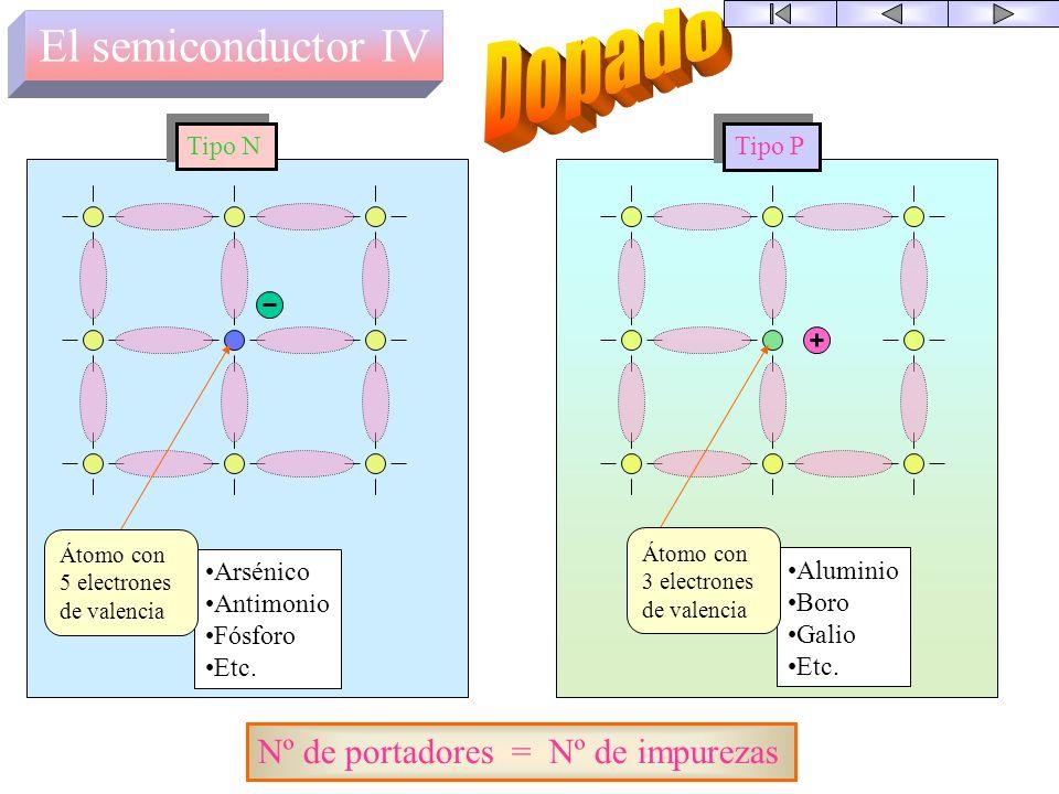 El semiconductor III + energía Térmica Luminosa Eléctrica Etc. Número electrones = Numero de huecos Electrón libre Hueco Par electrón-hueco RUPTURA En