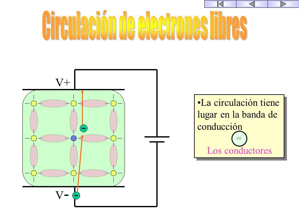 El semiconductor IV Arsénico Antimonio Fósforo Etc. Átomo con 5 electrones de valencia Aluminio Boro Galio Etc. Átomo con 3 electrones de valencia Tip