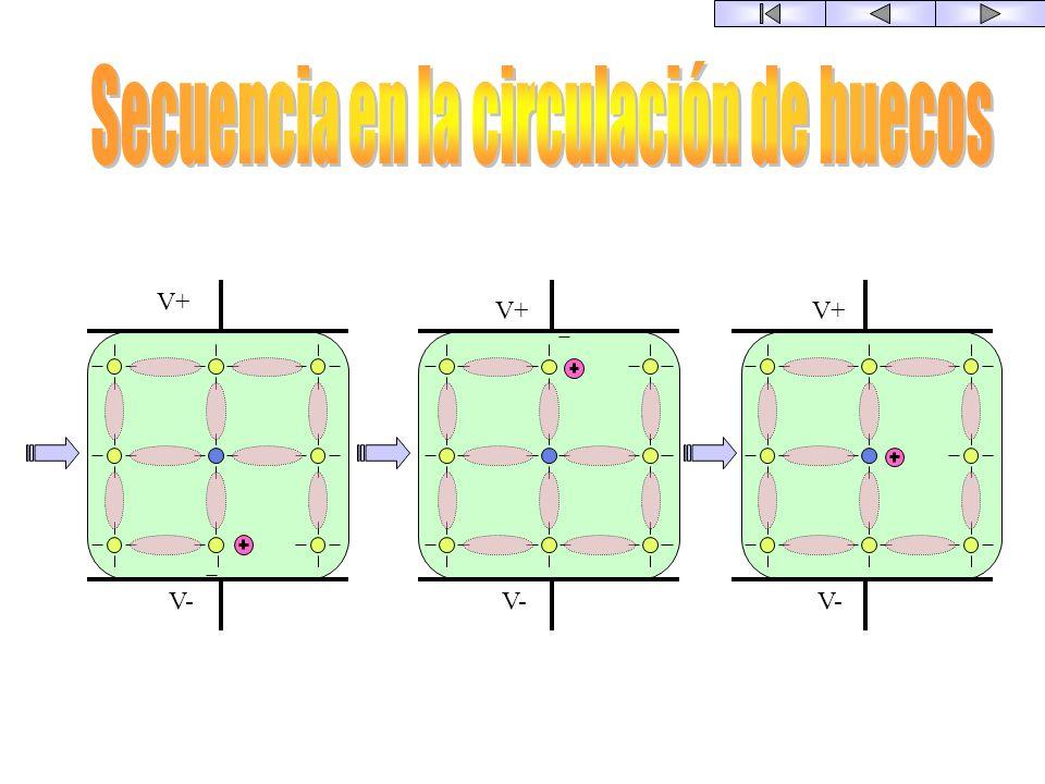 La circulación tiene lugar en la banda de valencia V+ V-V-