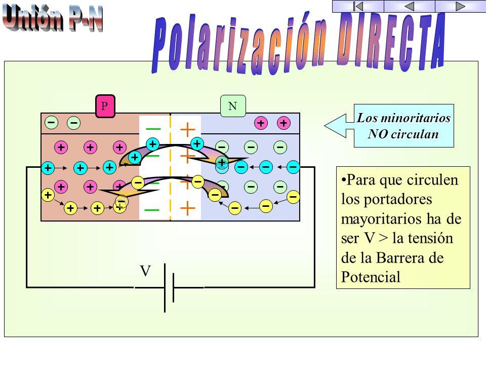 Fuerza de la barrera de potencial Fuerza de difusión P N La barrera de potencial se opone al paso de y Impureza con 3 electrones Impureza con 5 electr