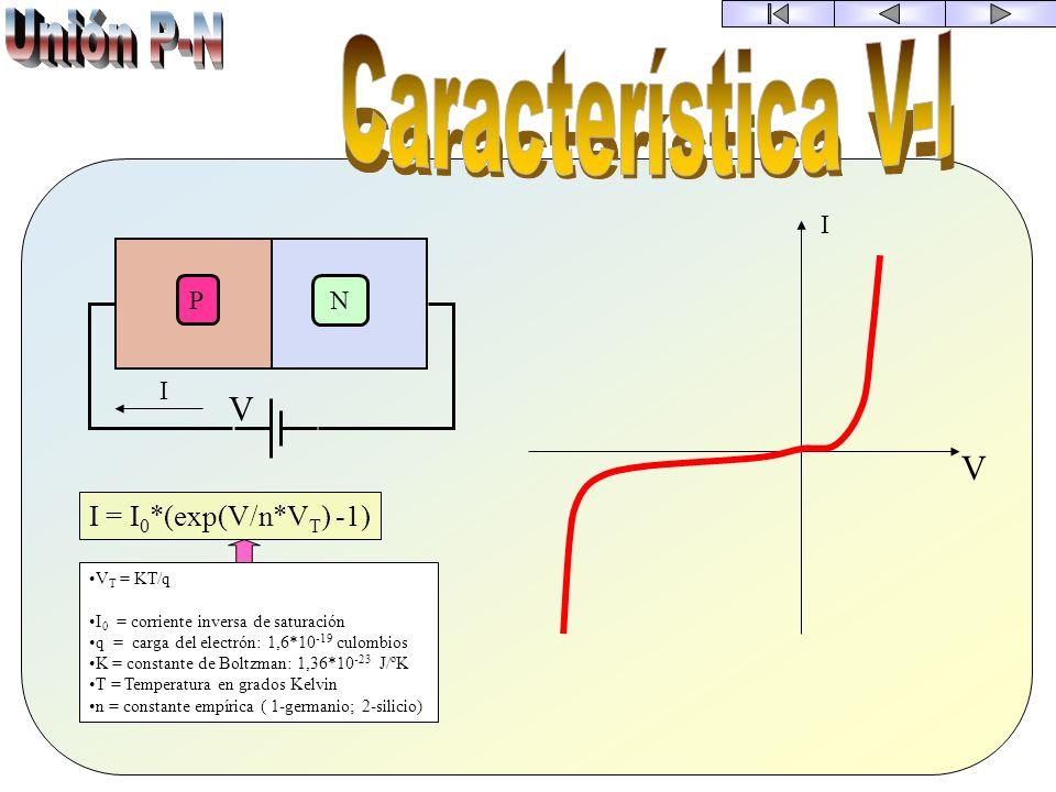 P N V d C = * S d C es la capacidad es la constante dieléctrica S es la superficie d es la distancia El ancho de la zona despoblada se modifica con el