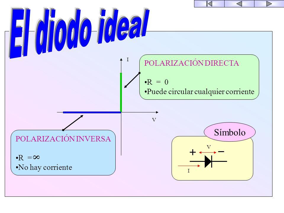 COMPONENTES El diodo ideal Diodos reales El diodo de unión P-N El diodo zener El fotodiodo El LED El Optoacoplador La función transistor El transistor