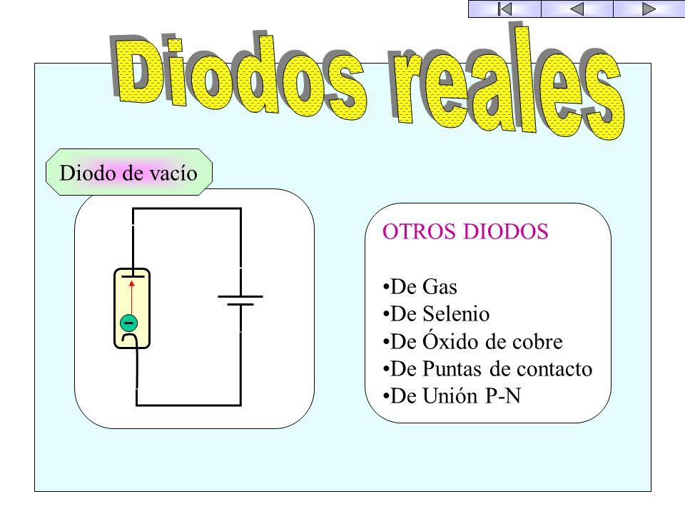I V I V Símbolo POLARIZACIÓN DIRECTA R = 0 Puede circular cualquier corriente POLARIZACIÓN INVERSA R = No hay corriente 8
