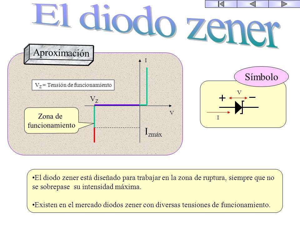 I V I V Símbolo P V N I V I VRVR VCVC V C = 0,7 en el Si V R = Tensión de ruptura Curva real Aproximación