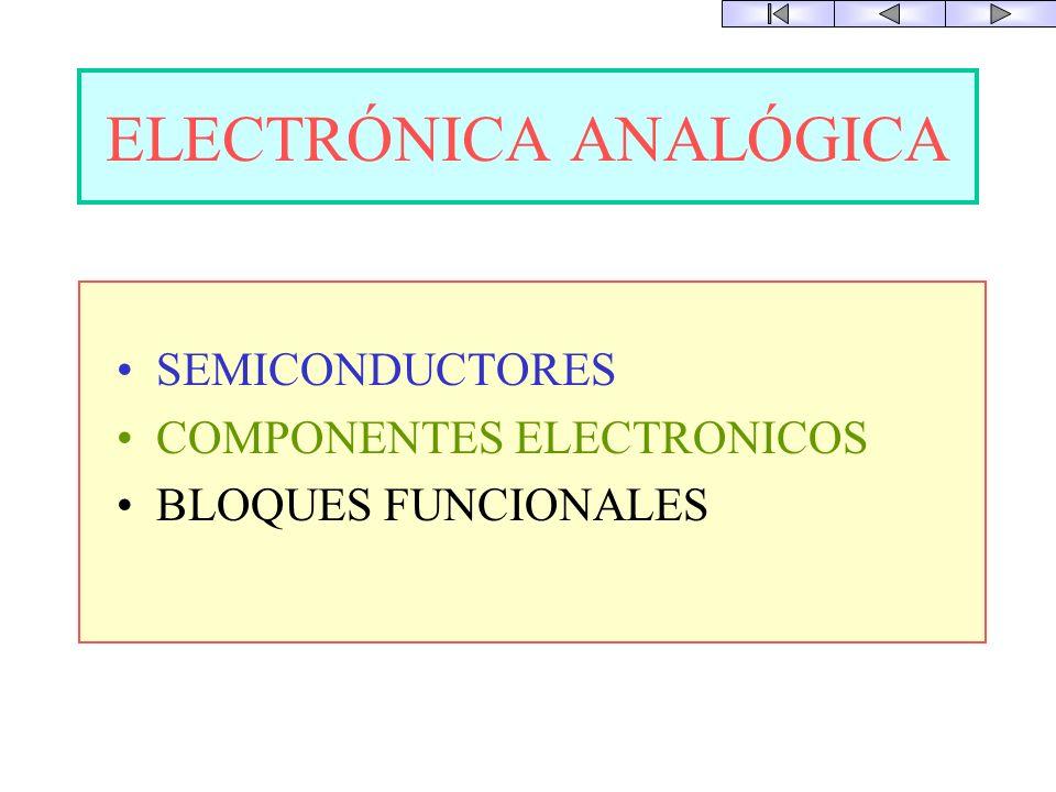 ELECTRONICA ELECTRONICA ANALÓGICA DIGITAL tiempo Señal tiempo Señal Solo 2 valores Cualquier valor