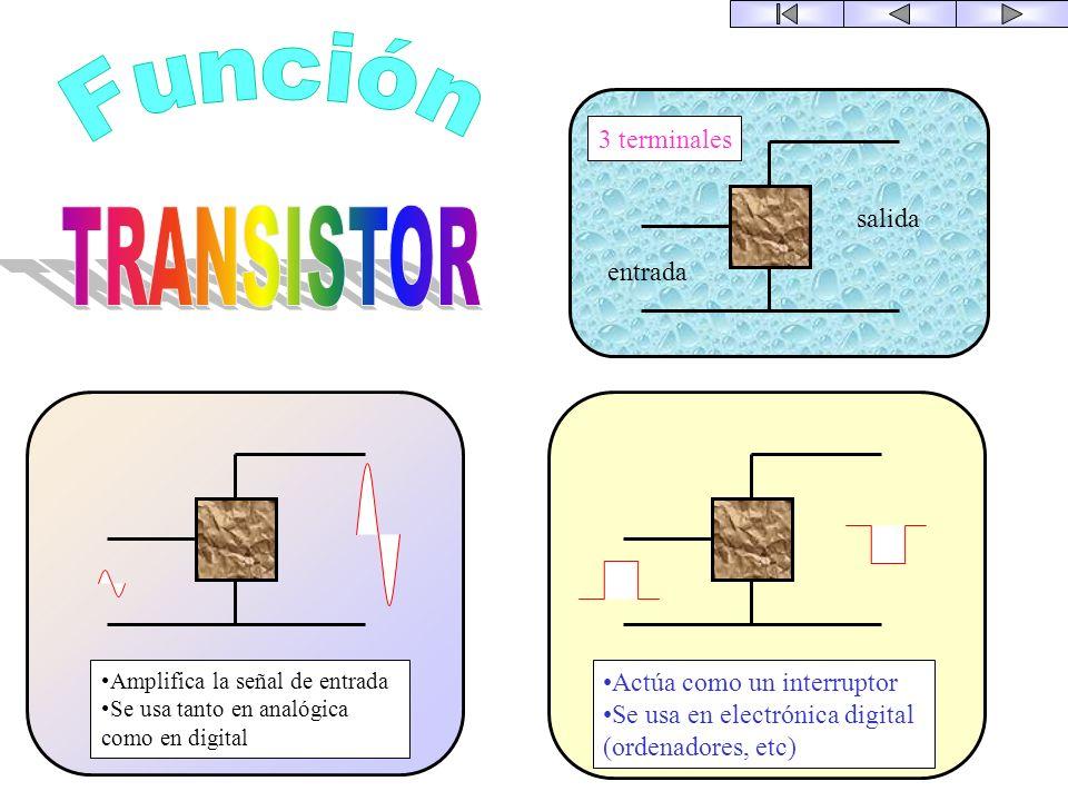 V RLRL I V RLRL I La ventaja fundamental de un optoacoplador es el aislamiento eléctrico entre el circuito de entrada y el de salida. El único contact