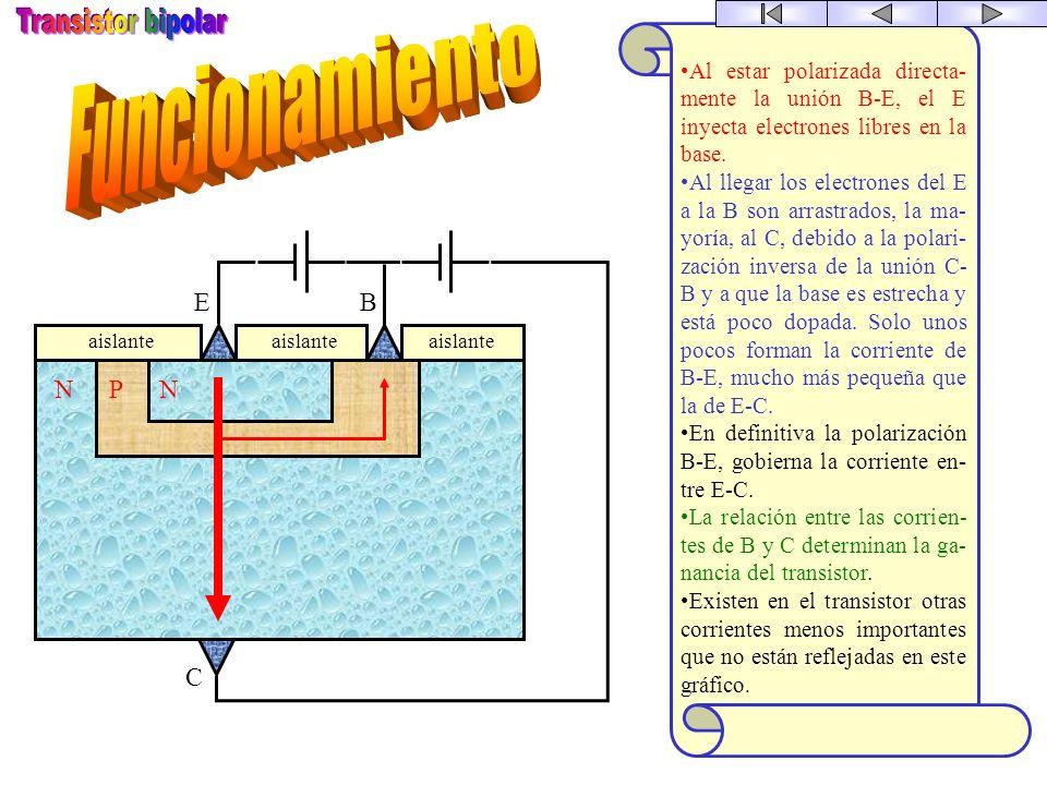 NN P E B C Símbolo Estructura E B C N P P E B C Símbolo Estructura E B C NPNPNP El transistor bipolar sustituyó con éxito a las válvulas de vacío. Sus