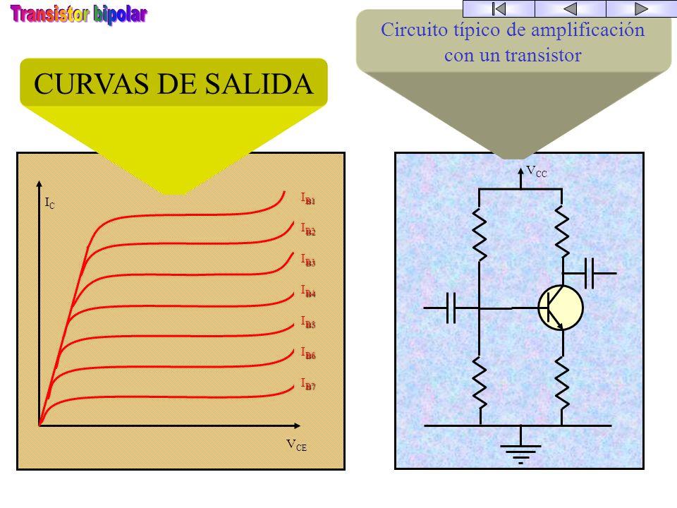 E B C ICIC IBIB IEIE Aplicando la 1ª ley de Kirchoff al transistor obtenemos: I E = I B + I C El transistor tiene un comportamiento no lineal. Existen