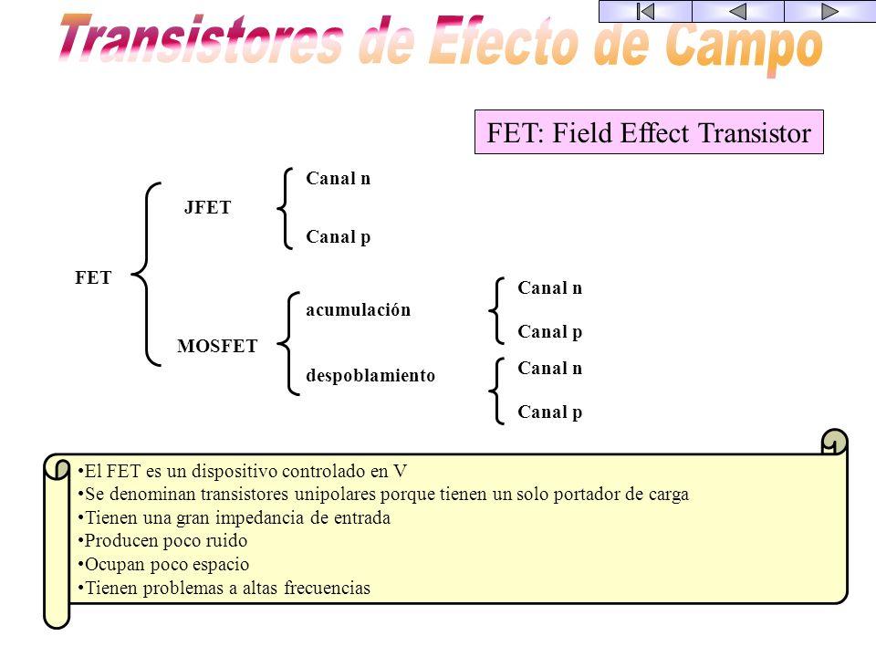 E B C ICIC IBIB IEIE E BC El transistor bipolar es un dispositivo no lineal. Pero cuando trabaja en pequeña señal su comportamiento es aproximadamente