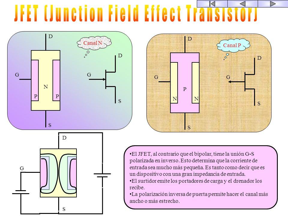 FET: Field Effect Transistor FET JFET MOSFET Canal n Canal p El FET es un dispositivo controlado en V Se denominan transistores unipolares porque tien