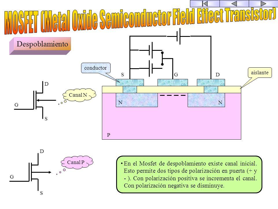Acumulación SDG NN P aislante conductor S S D D G G Canal N Canal P En el Mosfet de acumulación no existe inicialmente canal. Este se crea mediante la