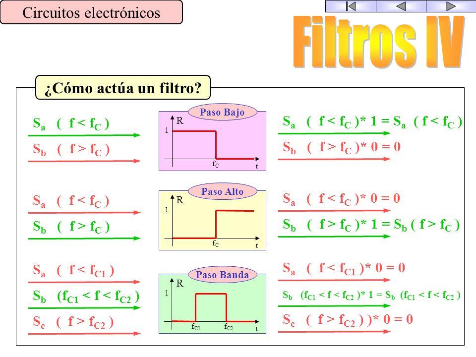 CUESTIÓN PREVIA Circuitos electrónicos R SeSe S S = S e * R Cuando una señal pasa por un circuito, la señal de salida se obtiene multiplicando la seña
