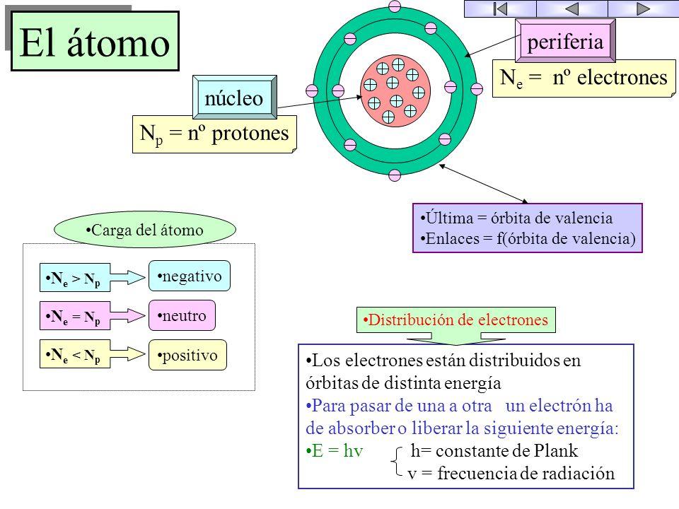 SEMICONDUCTORES Unión P-N El átomo Bandas de energía El semiconductor La circulación de corriente