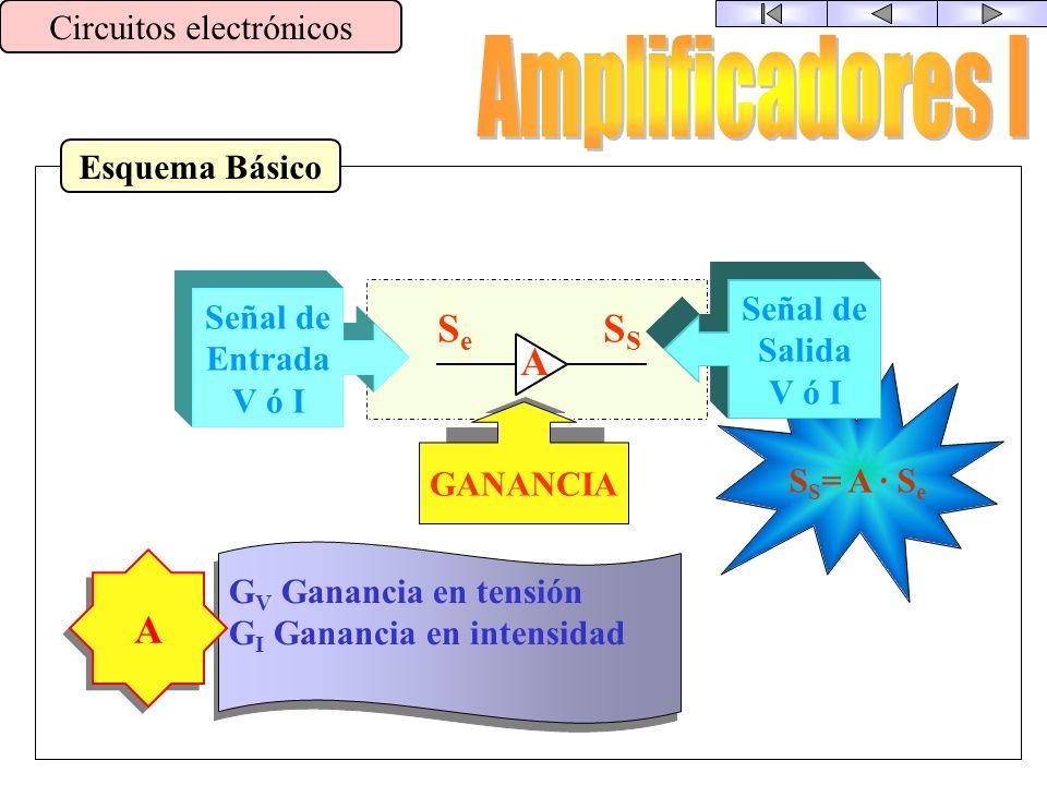 Filtros + Descomposición de Señales Circuitos electrónicos t V t V Filtro Paso-Alto Filtro Paso-Bajo Modificar las características de una señal. t V