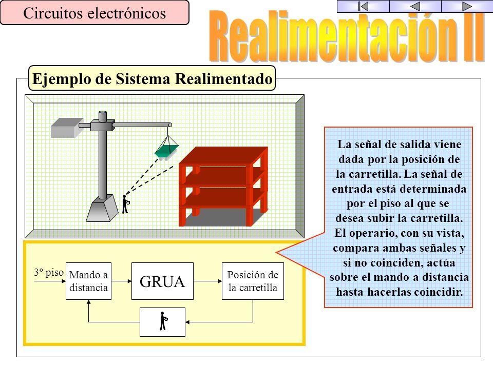 Concepto Circuitos electrónicos Consiste en combinar una muestra de la señal de salida de un proceso con la entrada, para modificar las característica