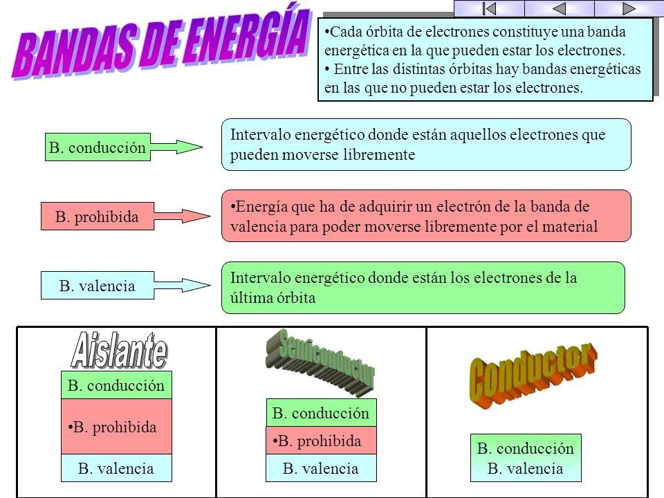 El átomo N p = nº protones núcleo N e = nº electrones periferia Última = órbita de valencia Enlaces = f(órbita de valencia) Los electrones están distr