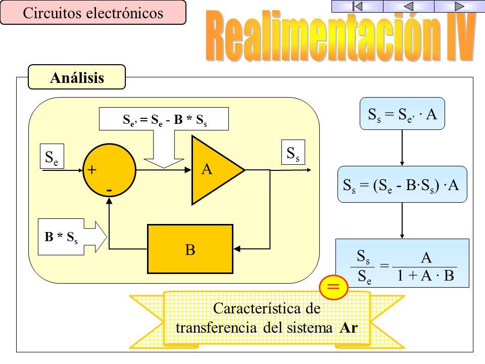 Circuito Básico Circuitos electrónicos B + - A MEZCLADOR DE SEÑALES AMPLIFICADOR RED DE REALIMENTACIÓN