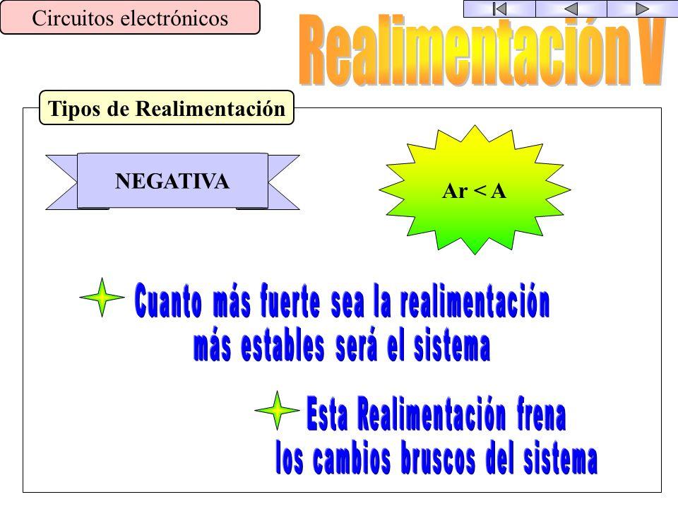 Análisis Circuitos electrónicos B + - A S e = S e - B * S s B * S s SeSe SsSs S s = S e · A S s = (S e - B·S s ) ·A A 1 + A · B SsSs SeSe = Caracterís