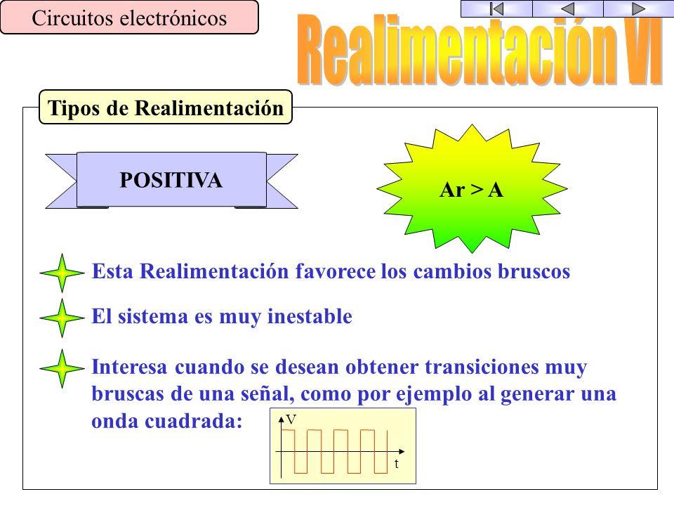Tipos de Realimentación Circuitos electrónicos NEGATIVA Ar < A