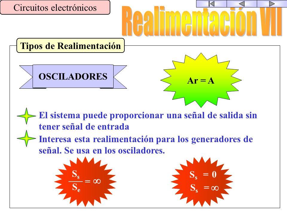 Tipos de Realimentación Circuitos electrónicos POSITIVA Ar > A Esta Realimentación favorece los cambios bruscos El sistema es muy inestable Interesa c
