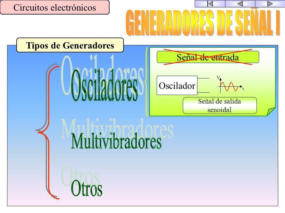 Usos del Amplificador Operacional Circuitos electrónicos V e = -R1·i 1 V s = -R2·i 2 VsVs VeVe = -R2 R1 i 1 =i 2 R1 R2 i1i1 i2i2 VeVe VsVs - + VsVs -