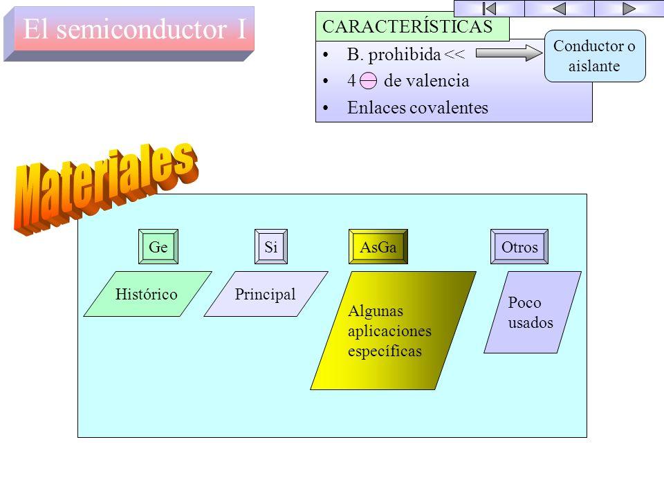 Cada órbita de electrones constituye una banda energética en la que pueden estar los electrones. Entre las distintas órbitas hay bandas energéticas en