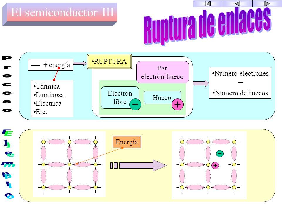 El semiconductor II Átomo de Si Electrón de valencia Enlace covalente