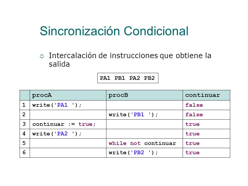 Sincronización Condicional BLP (06-07)13 program sinccond; process tPA(var continuar:boolean); begin write('PA1 '); continuar := true; write('PA2 ');