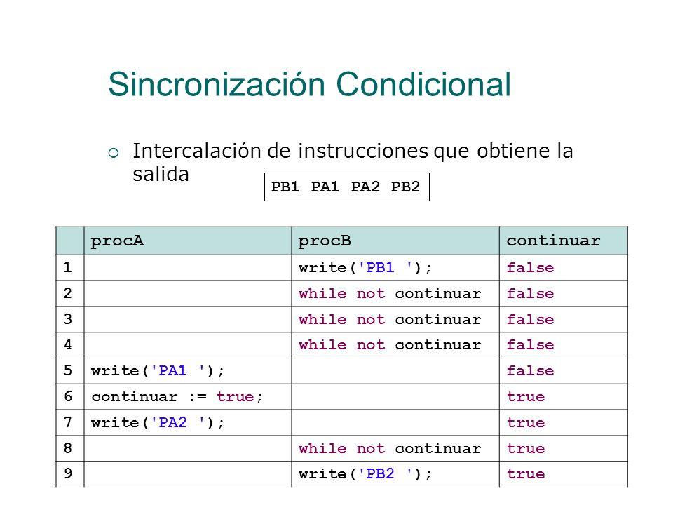 Sincronización Condicional Intercalación de instrucciones que obtiene la salida PA1 PB1 PA2 PB2 procAprocBcontinuar 1write('PA1 ');false 2write('PB1 '