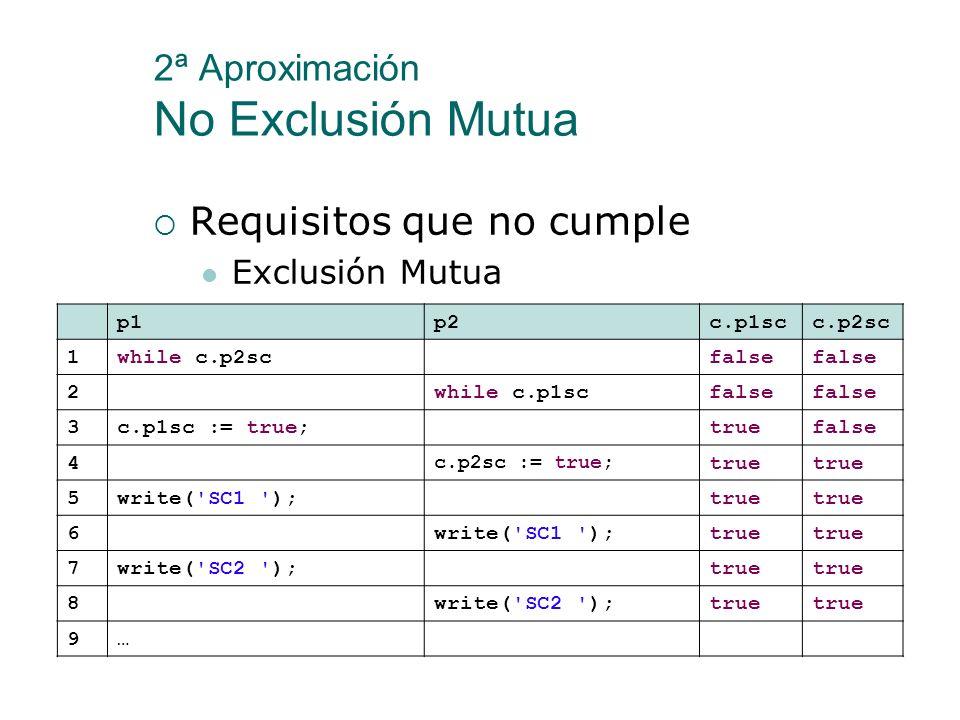 2ª Aproximación No Exclusión Mutua Aunque existan intercalaciones que cumplen con los requisitos, existen intercalaciones en las que no se tiene la ex