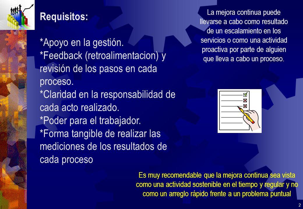 Requisitos: *Apoyo en la gestión. *Feedback (retroalimentacion) y revisión de los pasos en cada proceso. *Claridad en la responsabilidad de cada acto