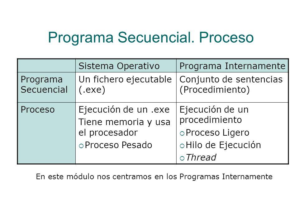 Programa Secuencial. Proceso Nivel de un Programa Internamente Programa Secuencial Un conjunto de sentencias y declaración de variables Normalmente es